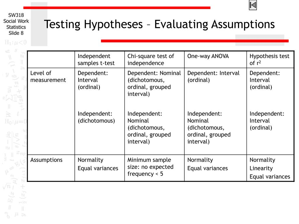 Testing Hypotheses – Evaluating Assumptions