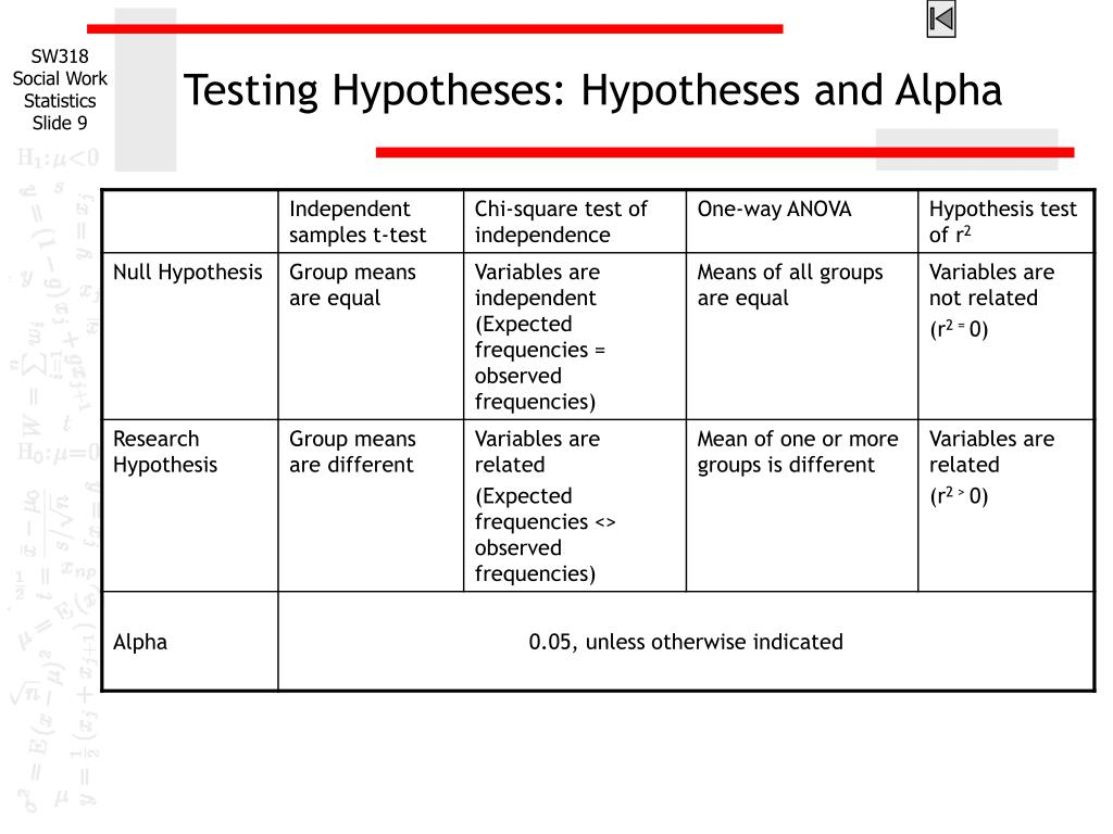 Testing Hypotheses: Hypotheses and Alpha