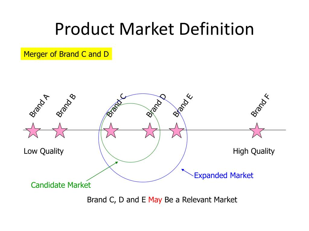 Product Market Definition