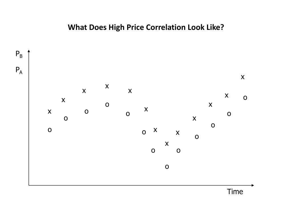 What Does High Price Correlation Look Like?