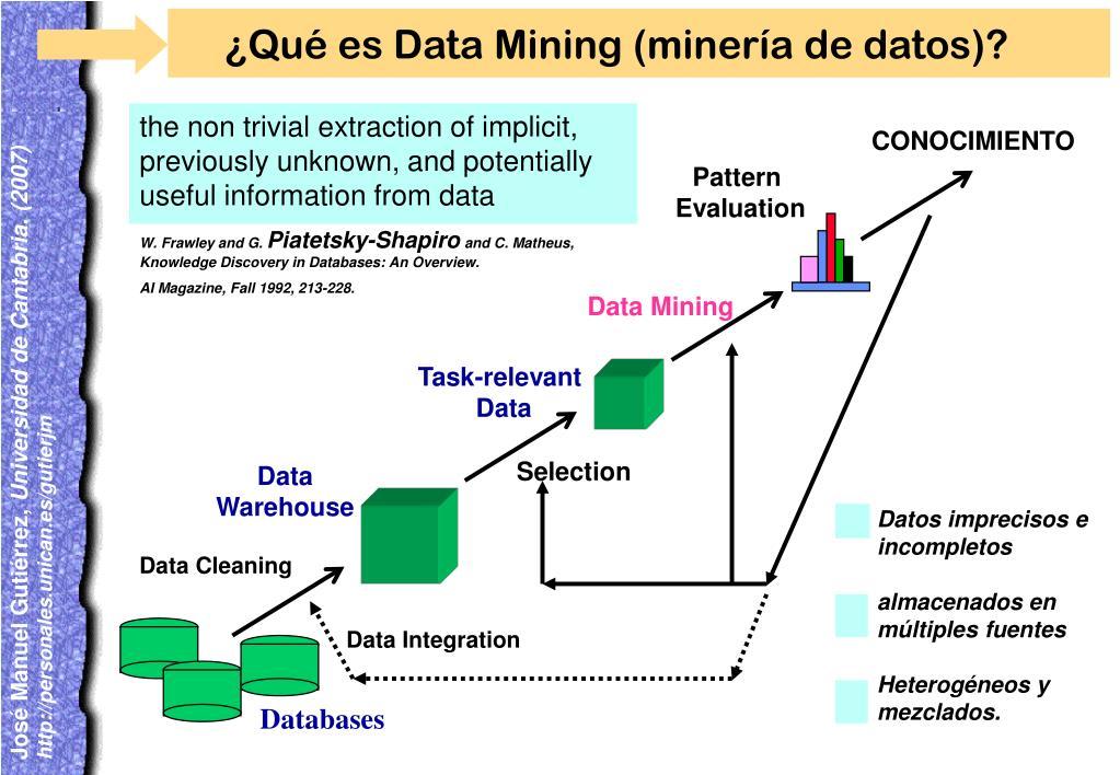¿Qué es Data Mining (minería de datos)?