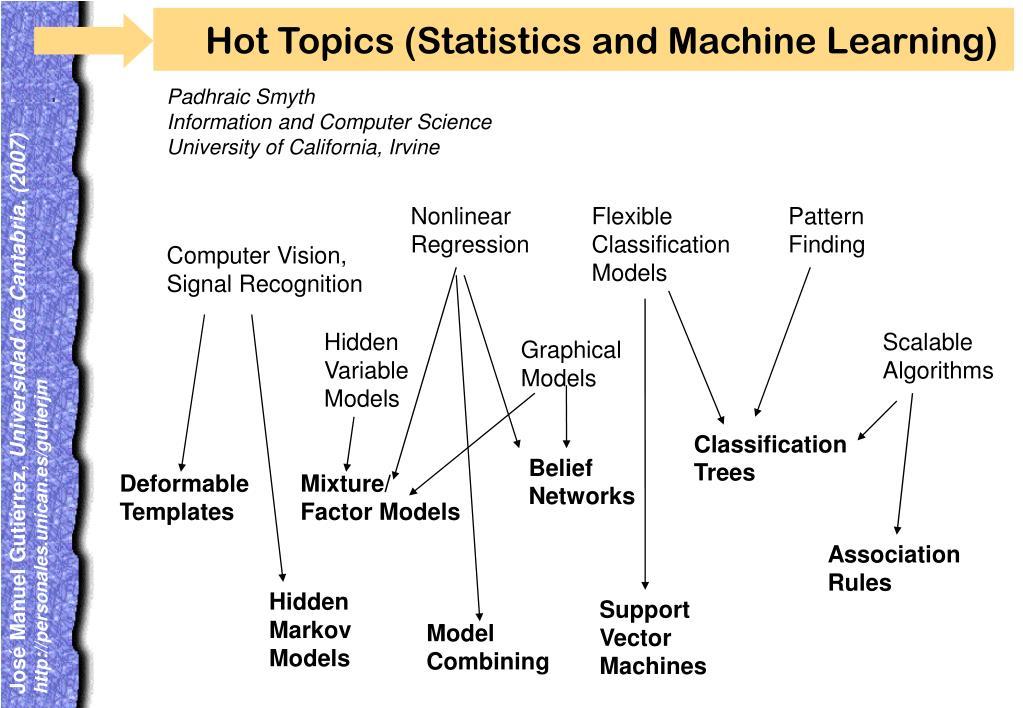 Hot Topics (Statistics and Machine Learning)