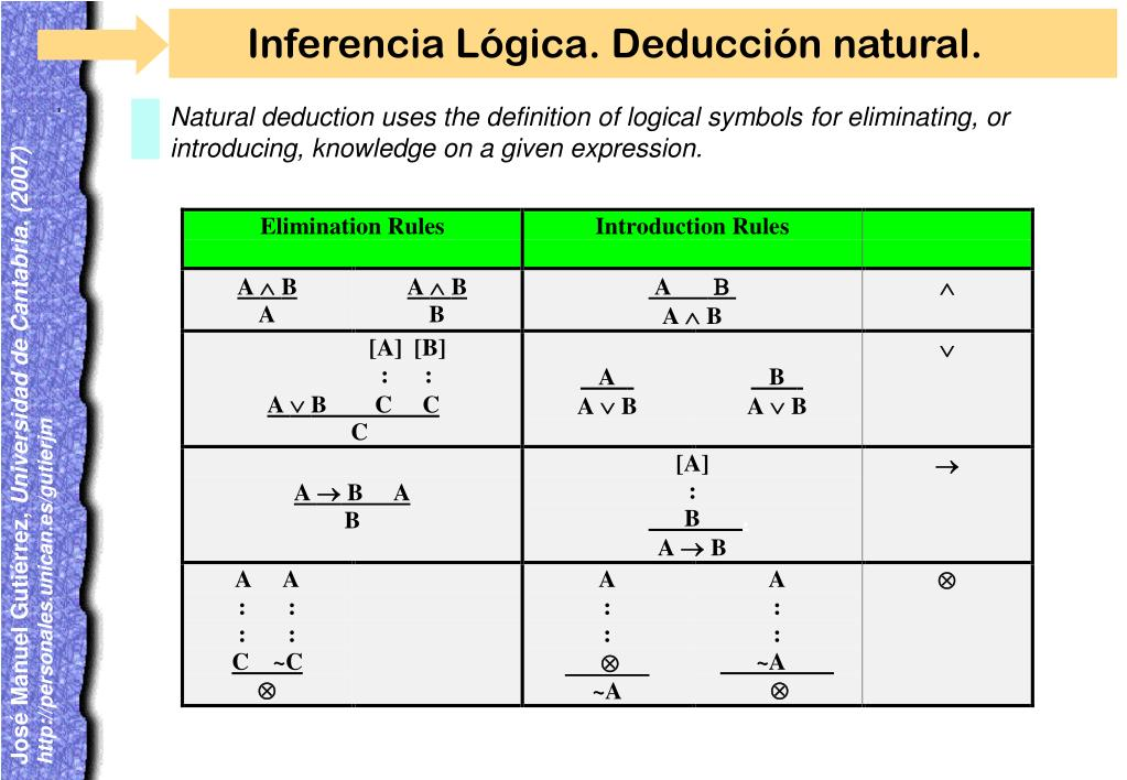 Inferencia Lógica. Deducción natural.