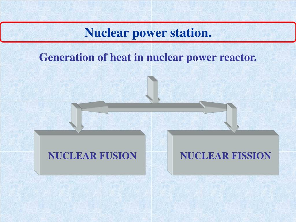 Generation of heat in nuclear power reactor.