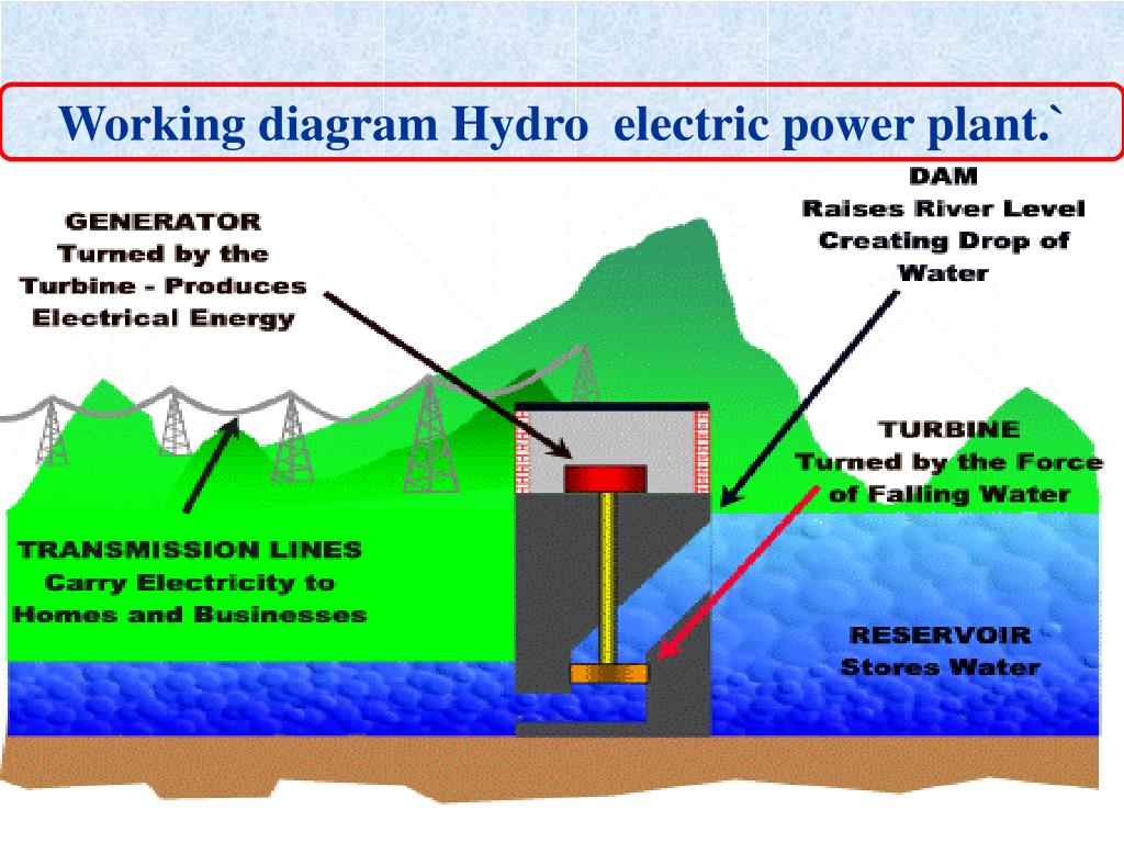 Working diagram Hydro  electric power plant.`