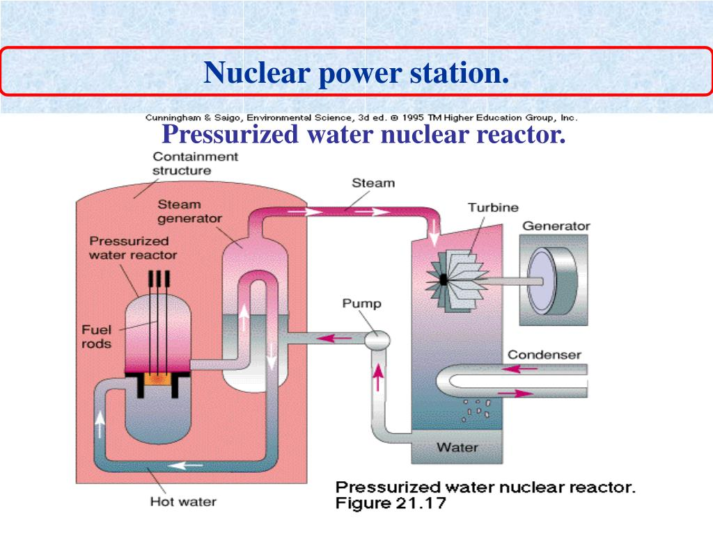 Nuclear power station.