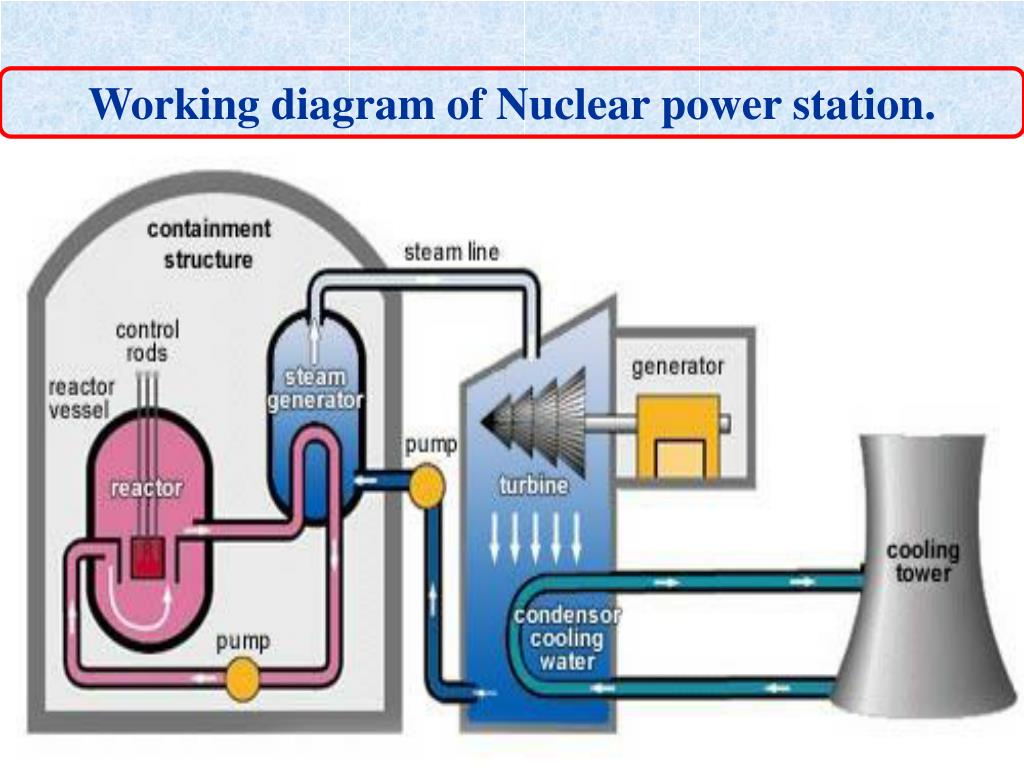 Working diagram of Nuclear power station.