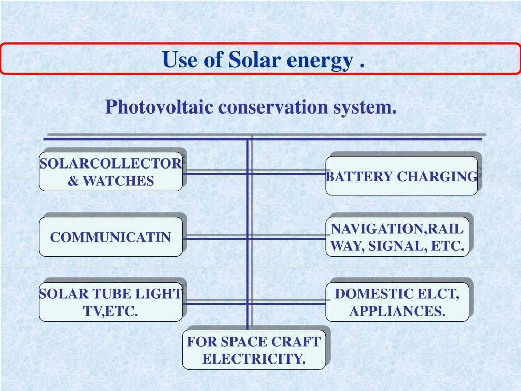 Use of Solar energy .