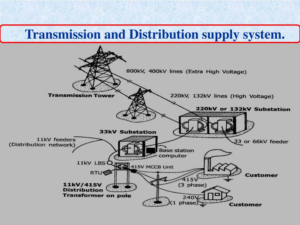 Transmission and Distribution supply system.