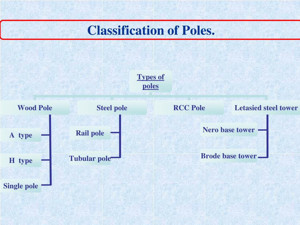 Classification of Poles.
