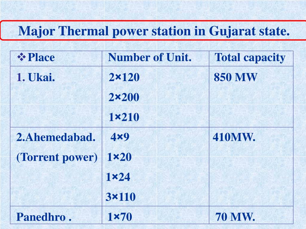 Major Thermal power station in Gujarat state.