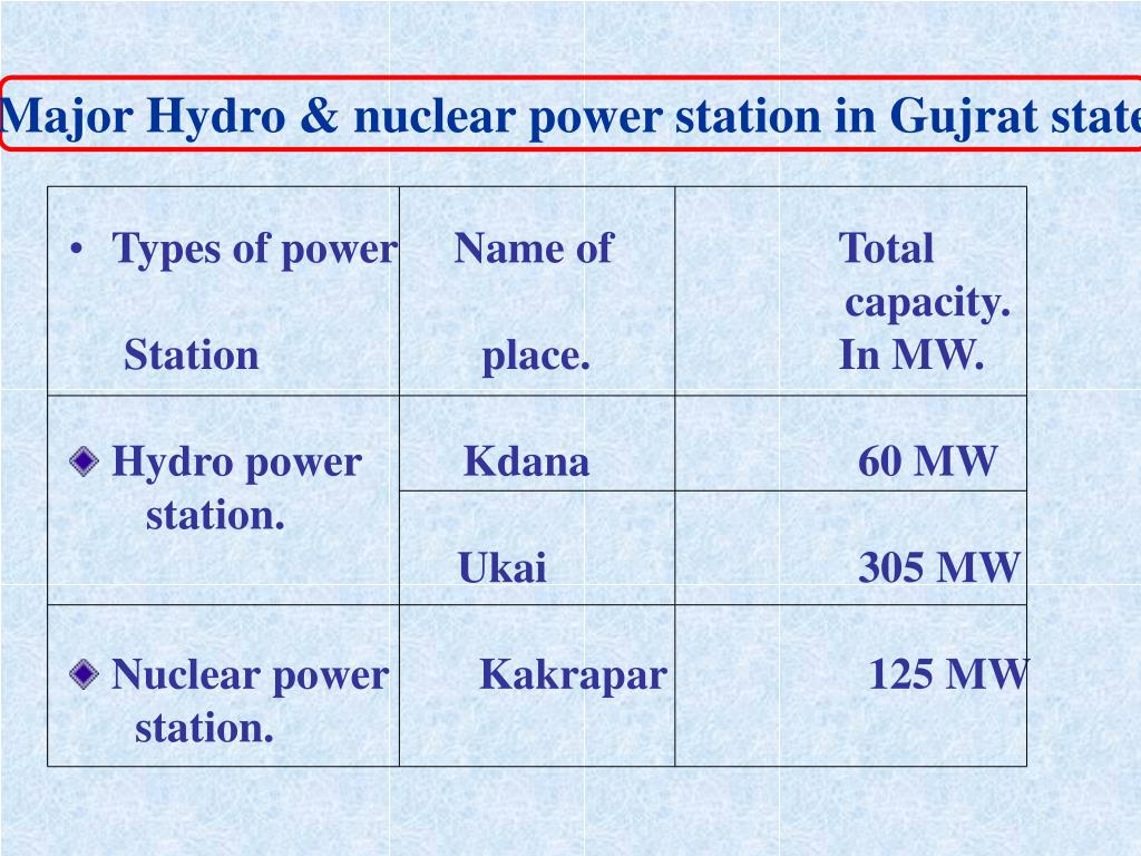 Major Hydro & nuclear power station in Gujrat state