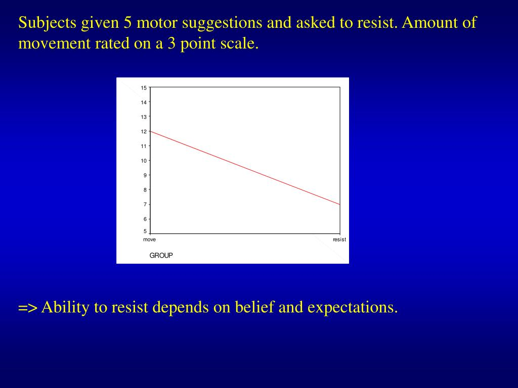 Subjects given 5 motor suggestions and asked to resist. Amount of movement rated on a 3 point scale.