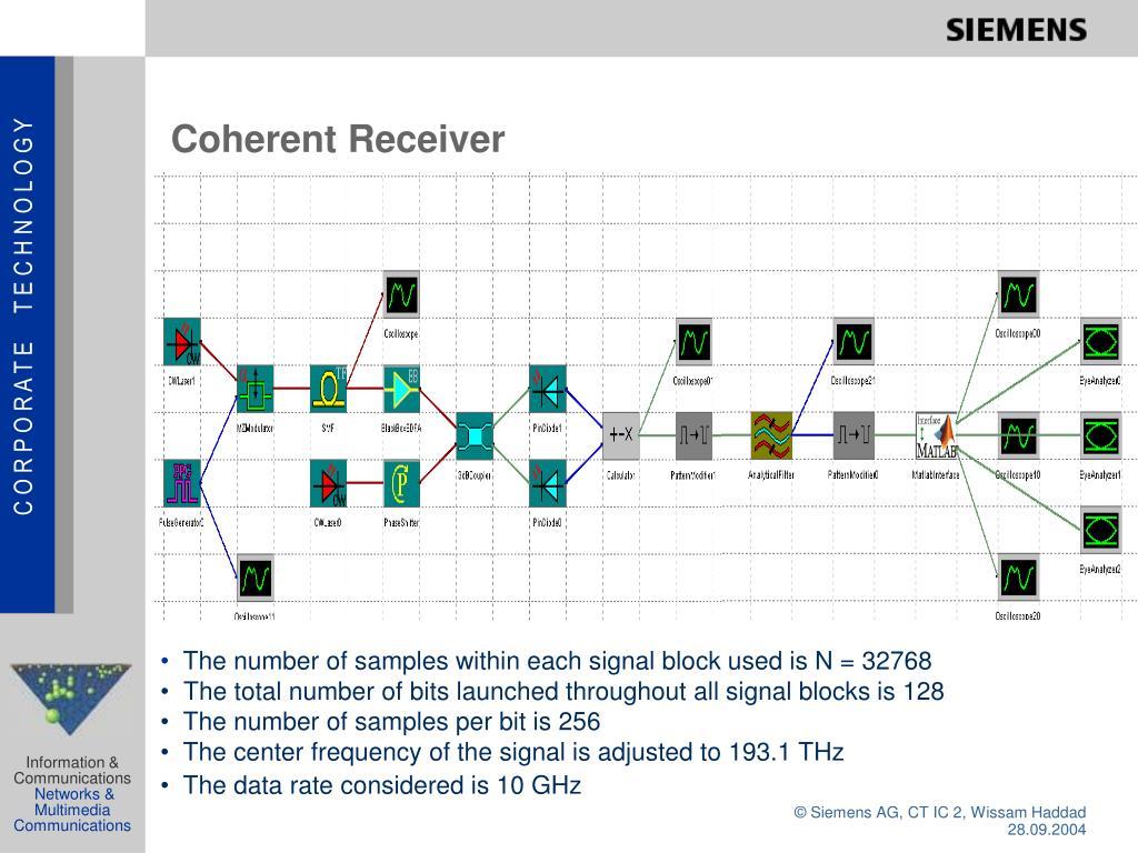 Coherent Receiver