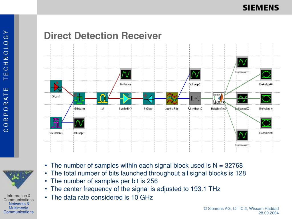 Direct Detection Receiver