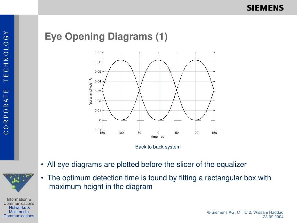 Eye Opening Diagrams (1)
