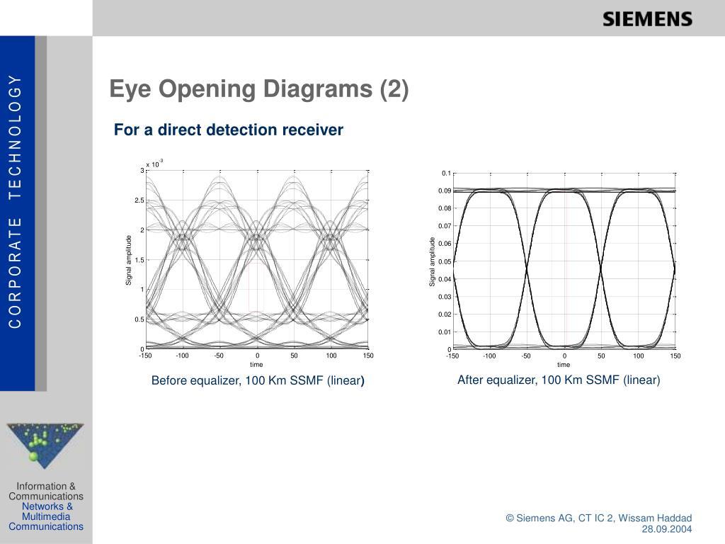 Eye Opening Diagrams (2)