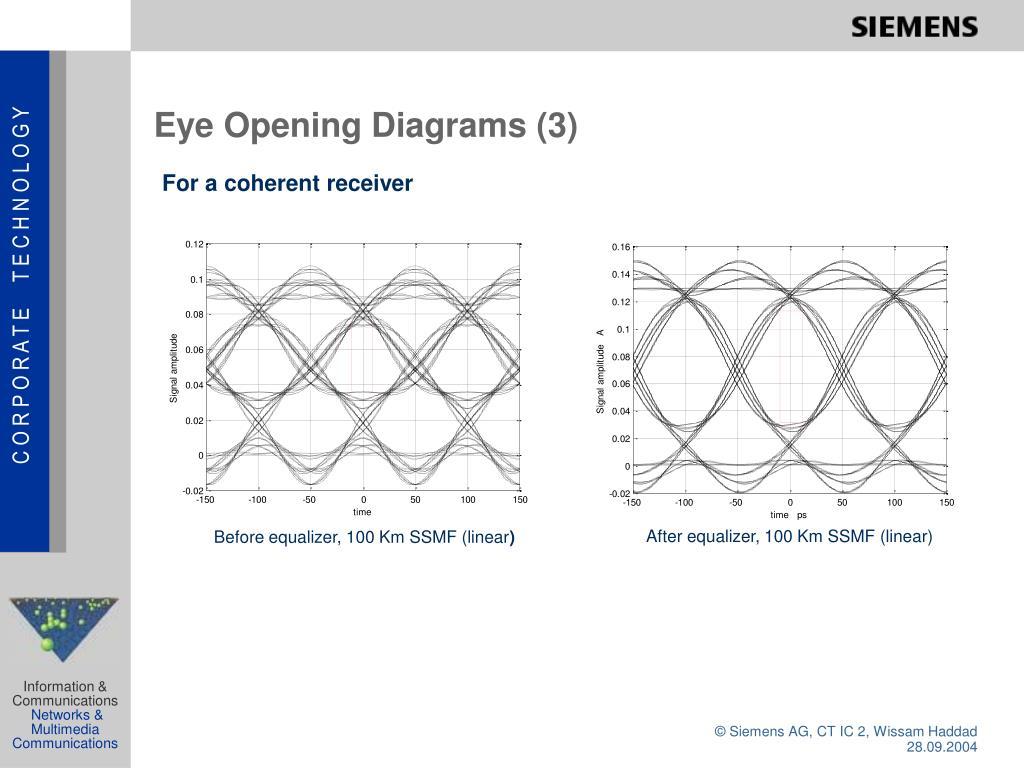 Eye Opening Diagrams (3)