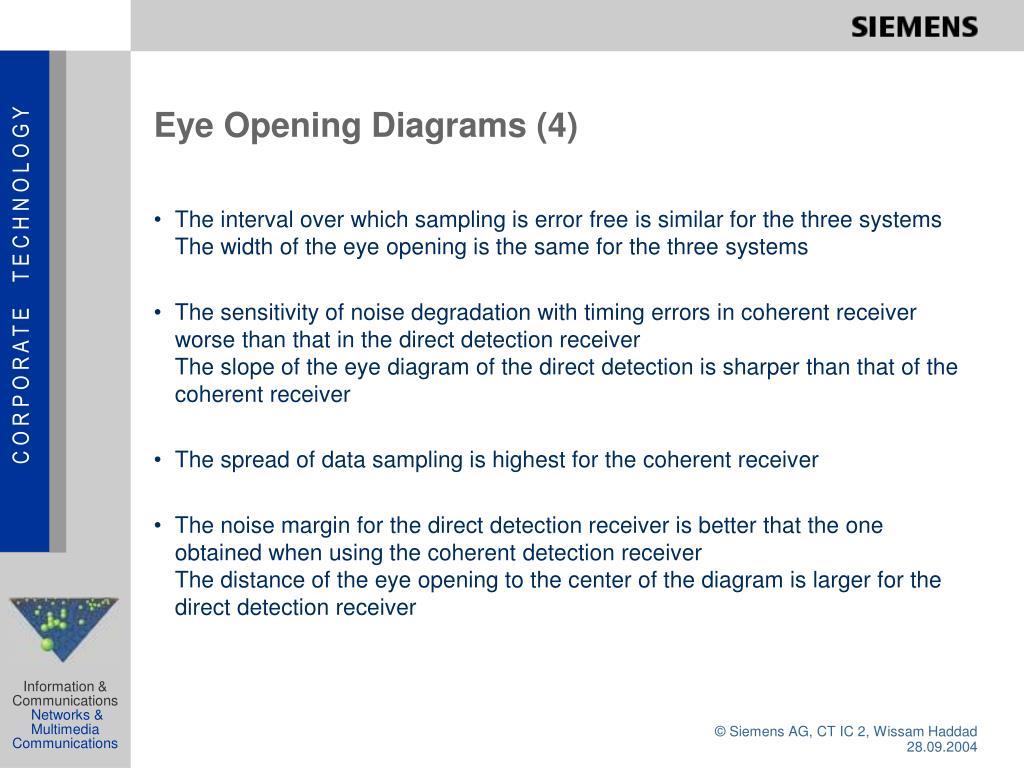 Eye Opening Diagrams (4)
