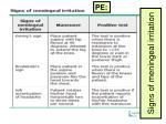 signs of meningeal irritation
