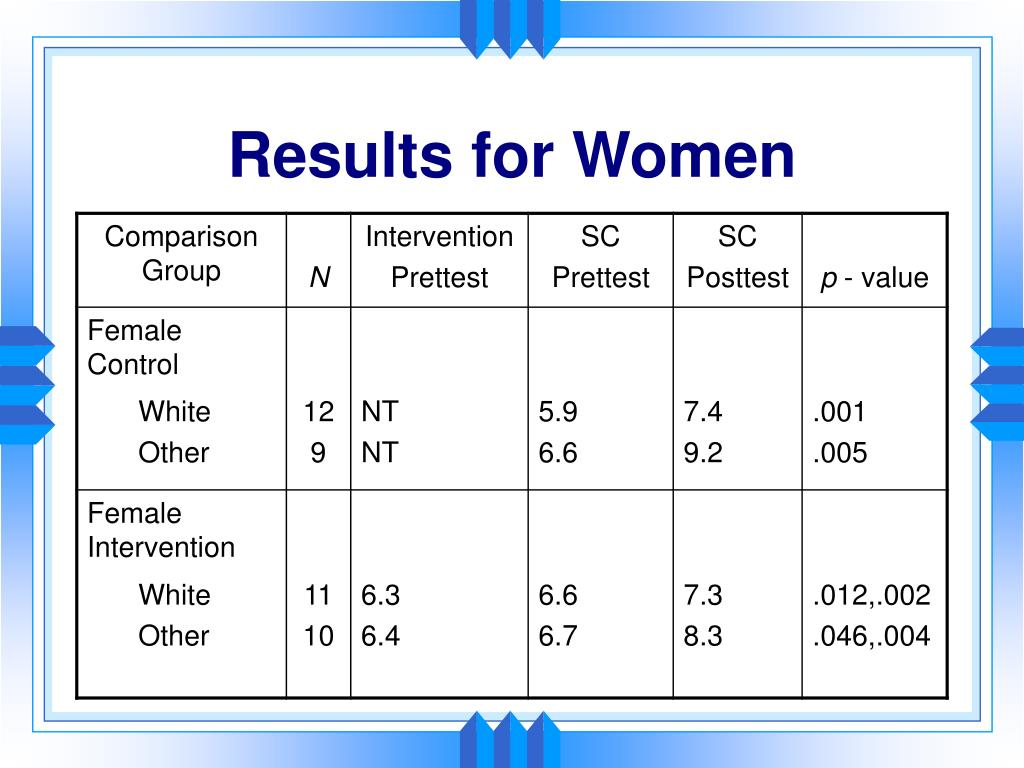 Results for Women