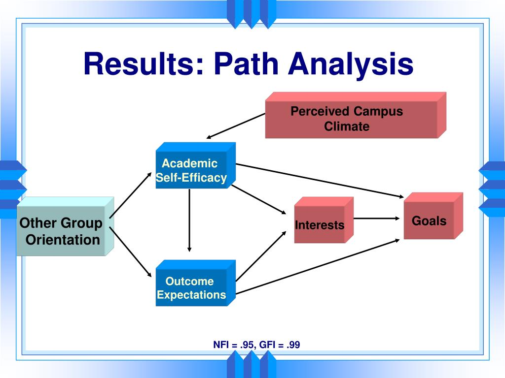 Results: Path Analysis