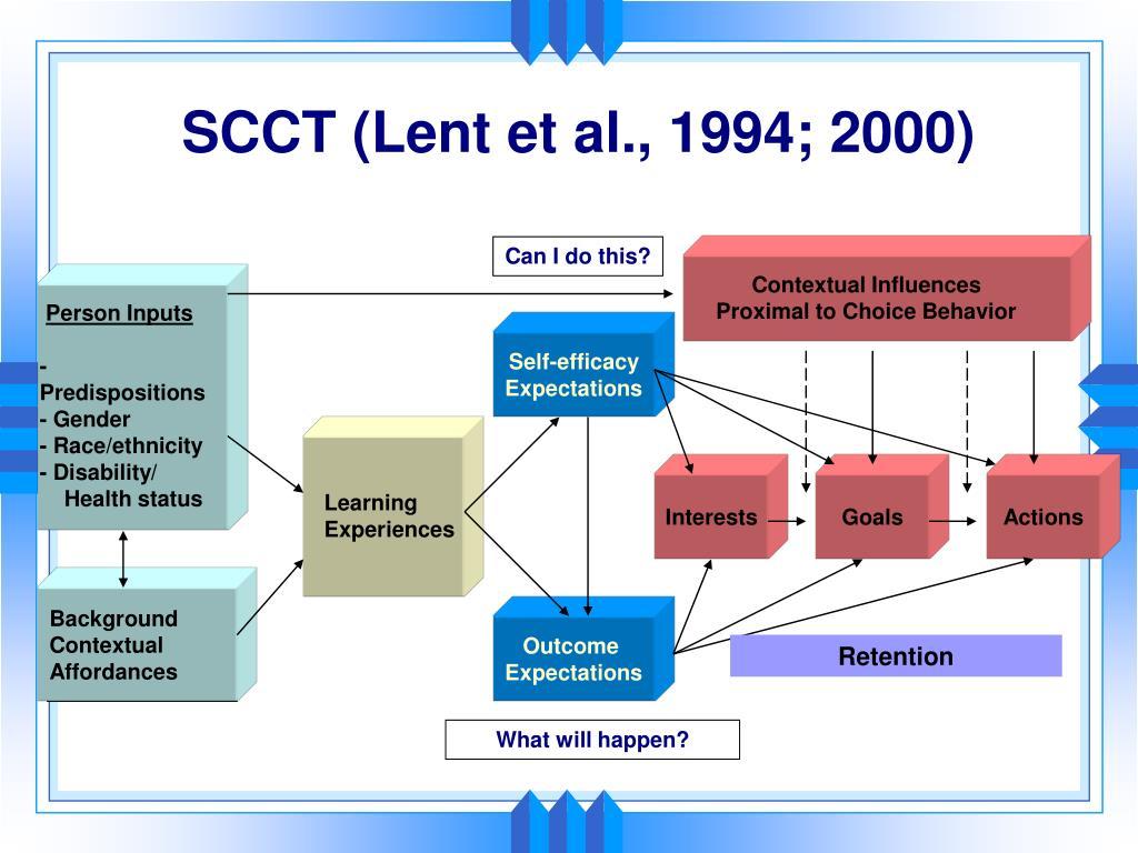 SCCT (Lent et al., 1994; 2000)