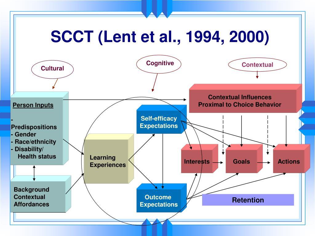 SCCT (Lent et al., 1994, 2000)