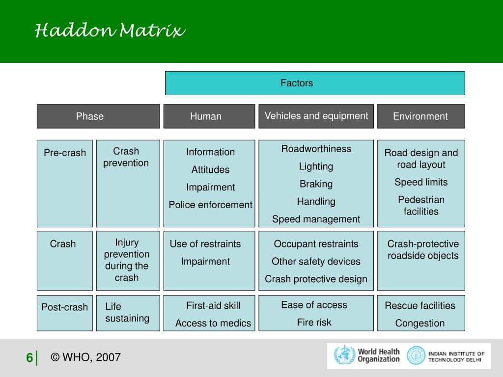 Haddon Matrix