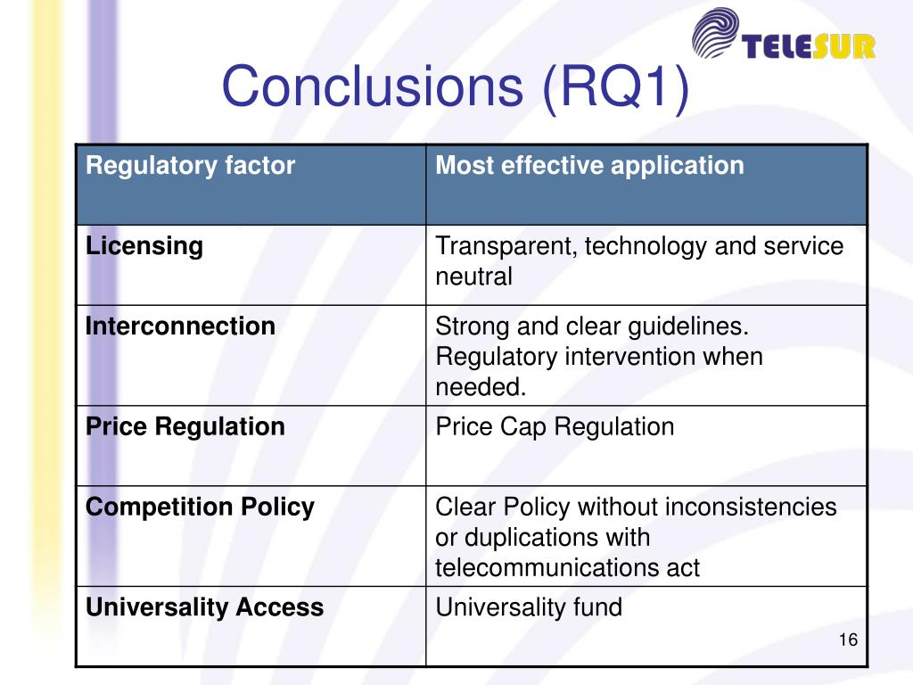 Conclusions (RQ1)