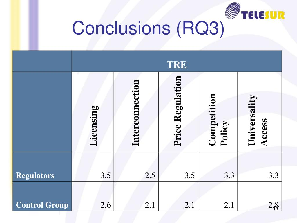 Conclusions (RQ3)