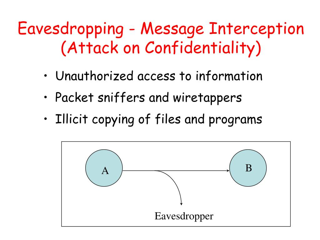 Eavesdropping - Message Interception (Attack on Confidentiality)