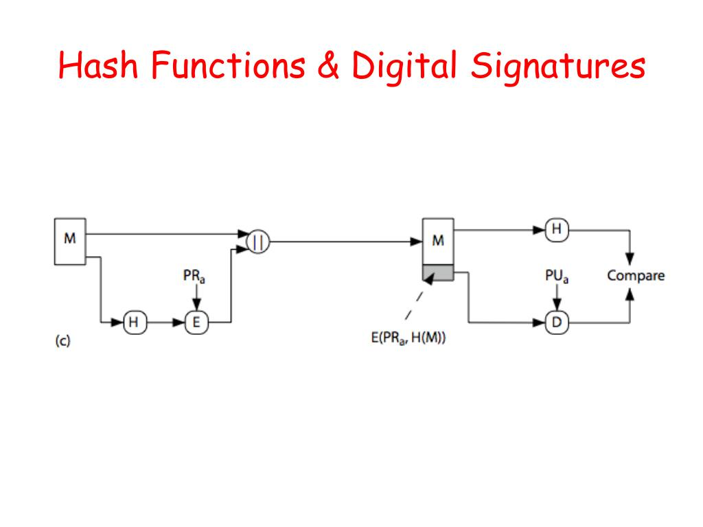 Hash Functions & Digital Signatures