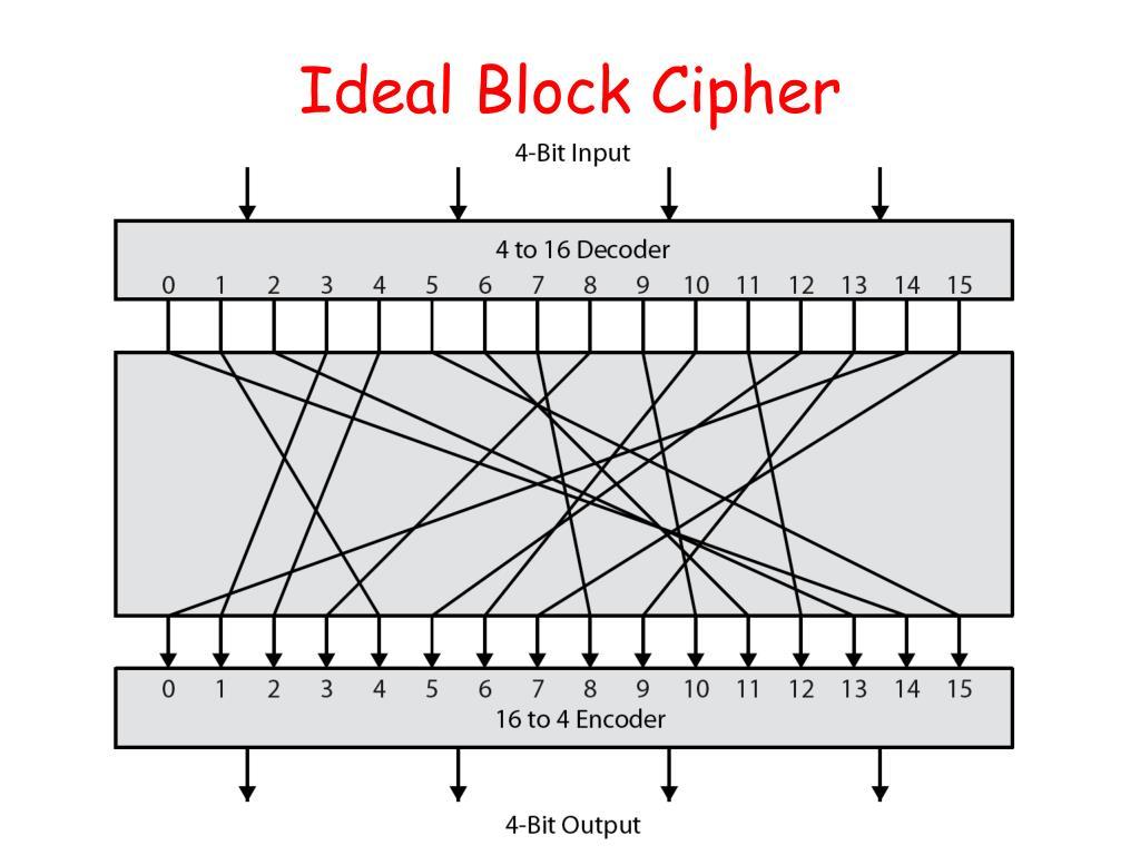 Ideal Block Cipher