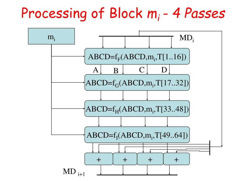 Processing of Block