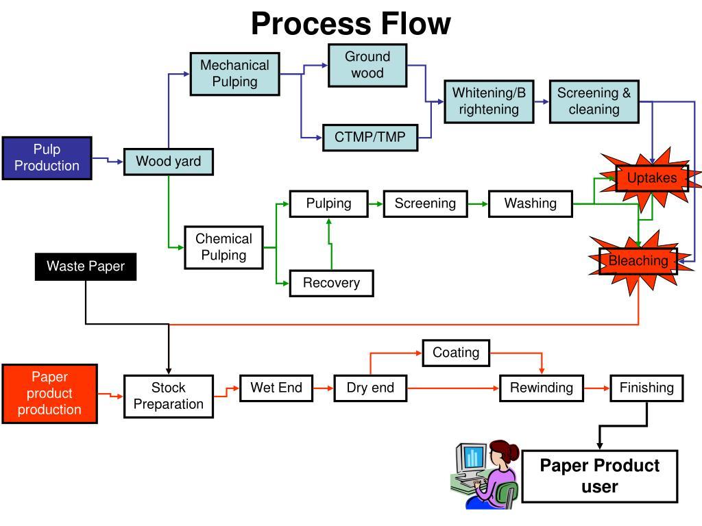 process flow l.