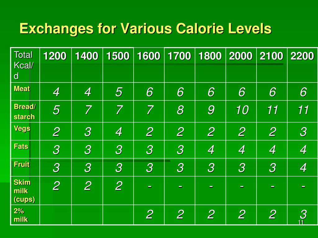 Exchanges for Various Calorie Levels