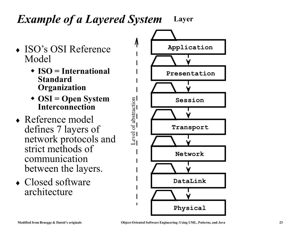 Example of a Layered System