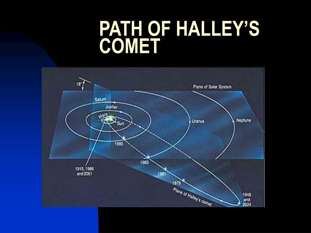 PATH OF HALLEY'S COMET