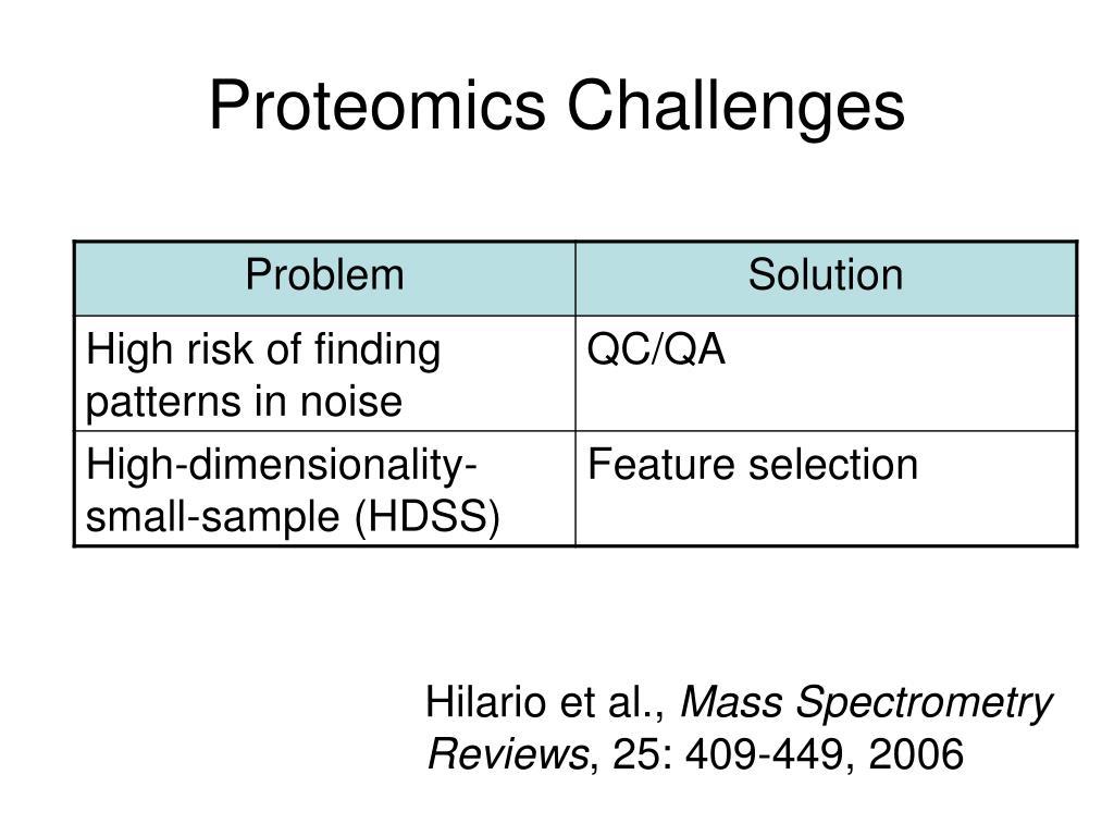 Proteomics Challenges