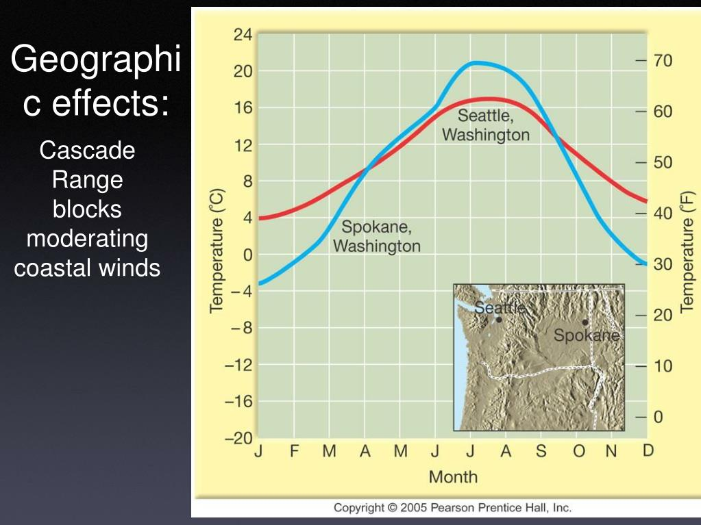 Geographic effects: