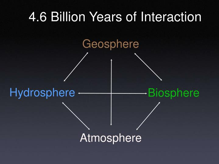 4.6 Billion Years of Interaction