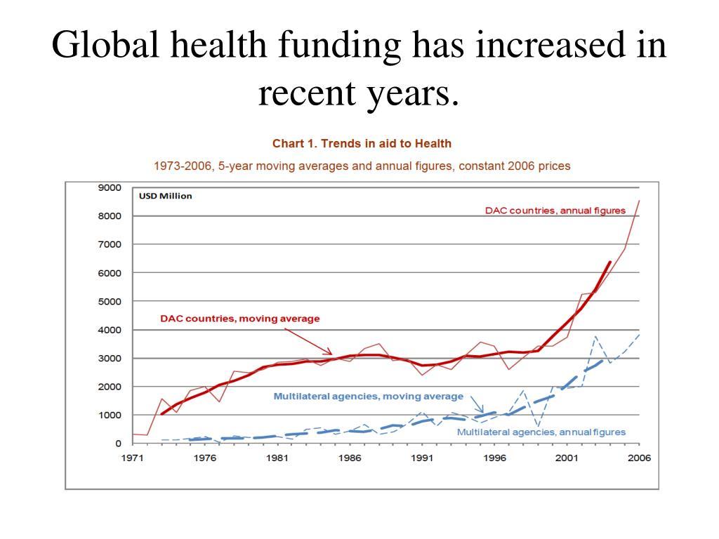 Global health funding has increased in recent years.