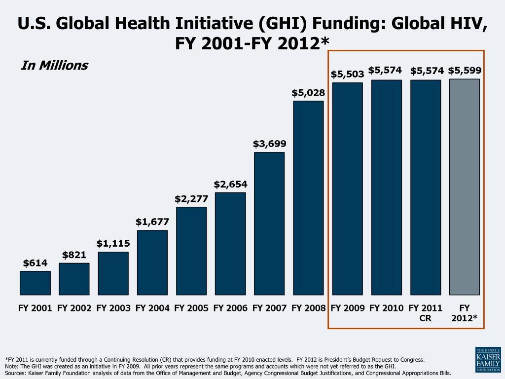 U.S. Global Health Initiative (GHI) Funding: Global HIV, FY 2001-FY 2012*