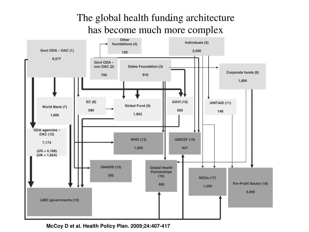 The global health funding architecture