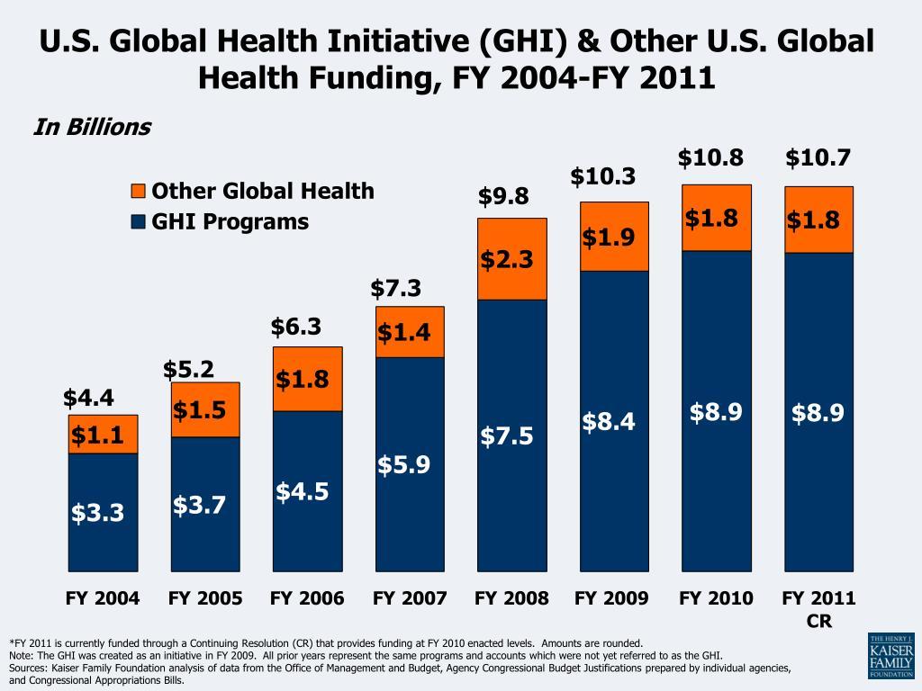 U.S. Global Health Initiative (GHI) & Other U.S. Global Health Funding, FY 2004-FY 2011
