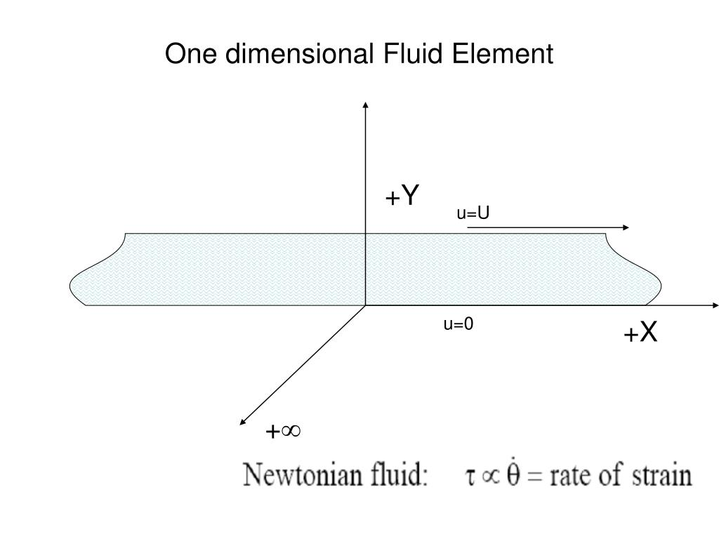 One dimensional Fluid Element