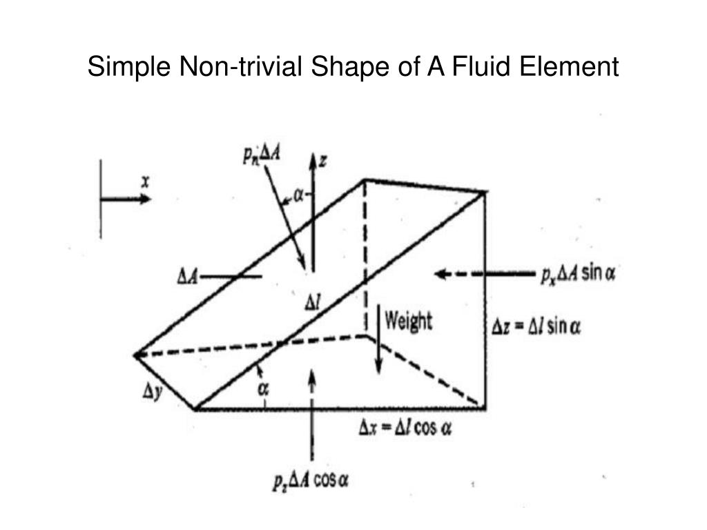 Simple Non-trivial Shape of A Fluid Element