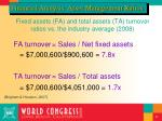 fixed assets fa and total assets ta turnover ratios vs the industry average 2008
