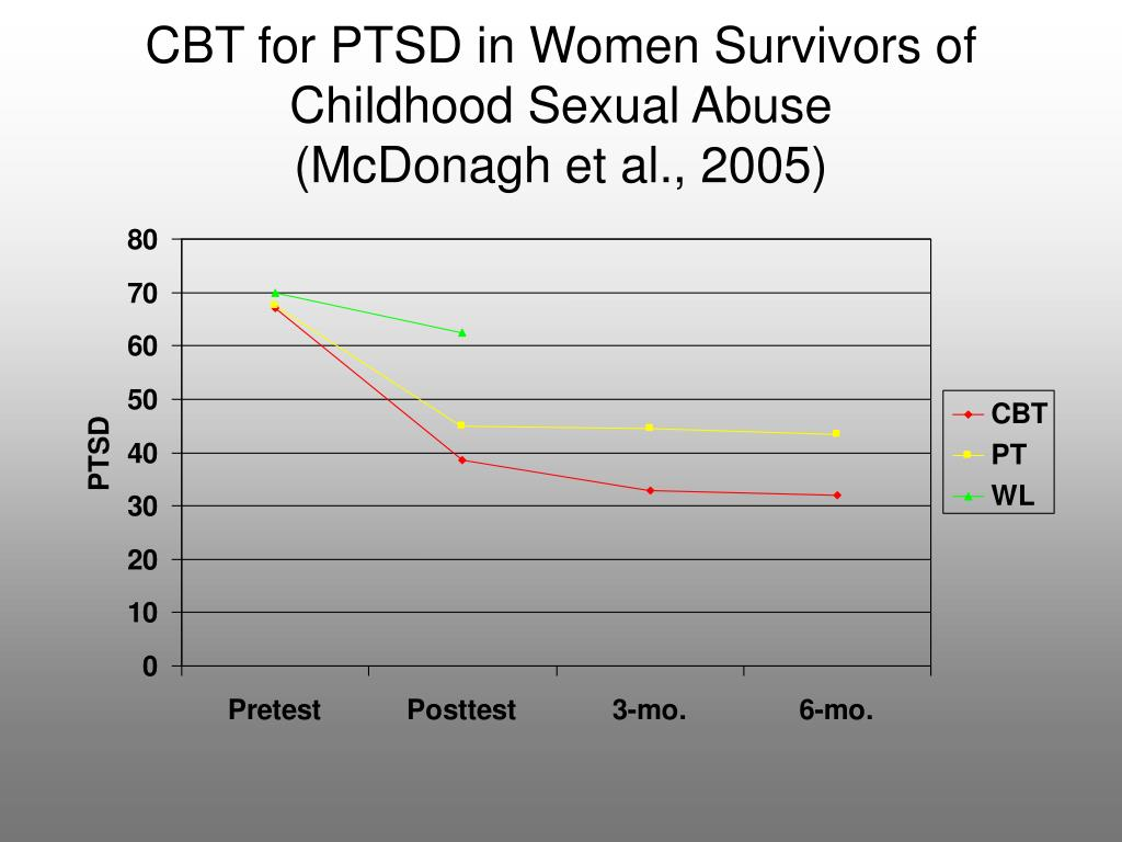 CBT for PTSD in Women Survivors of Childhood Sexual Abuse